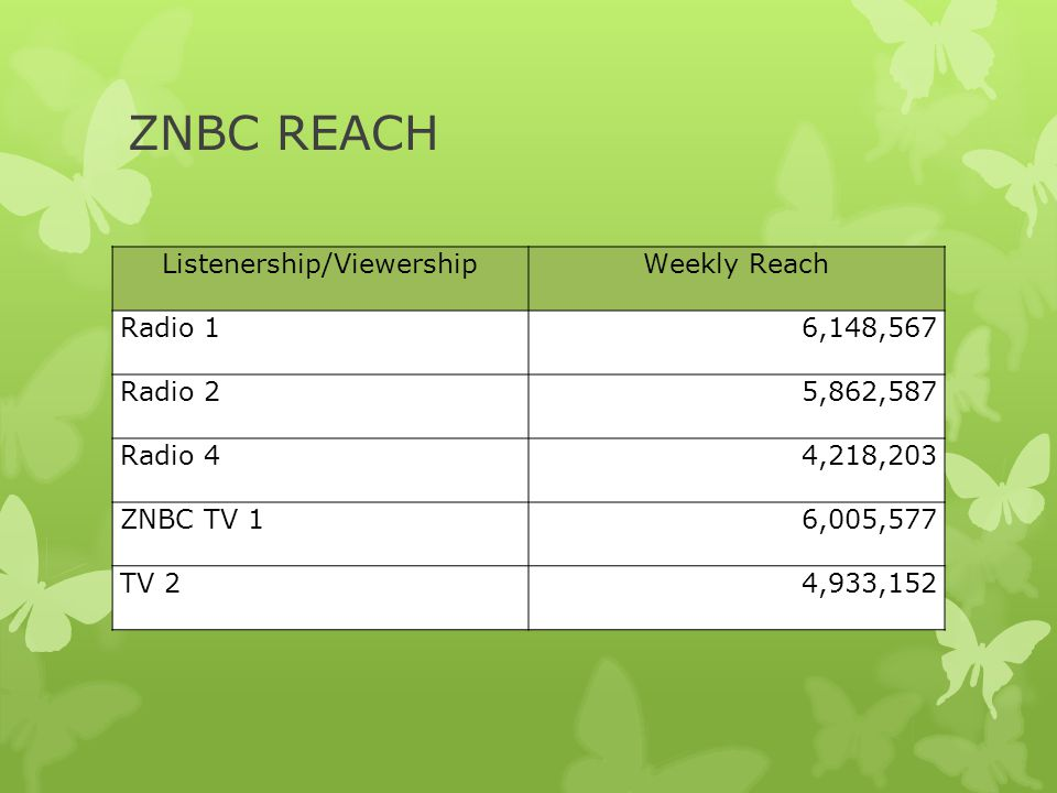 Listenership/Viewership