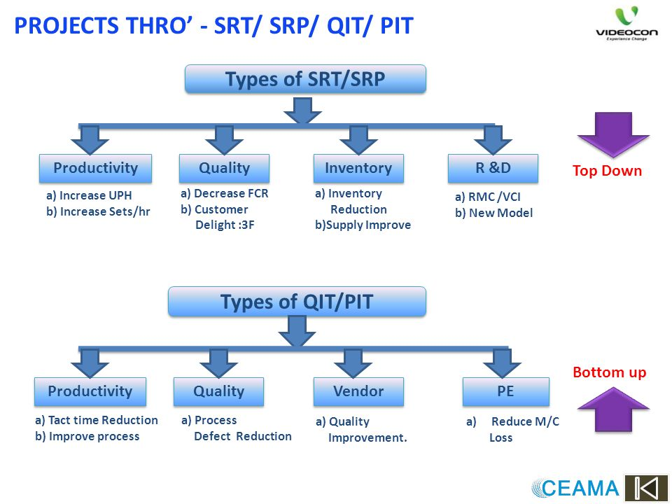 PROJECTS THRO' - SRT/ SRP/ QIT/ PIT
