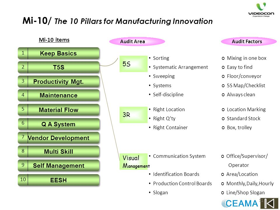 Mi-10/ The 10 Pillars for Manufacturing Innovation
