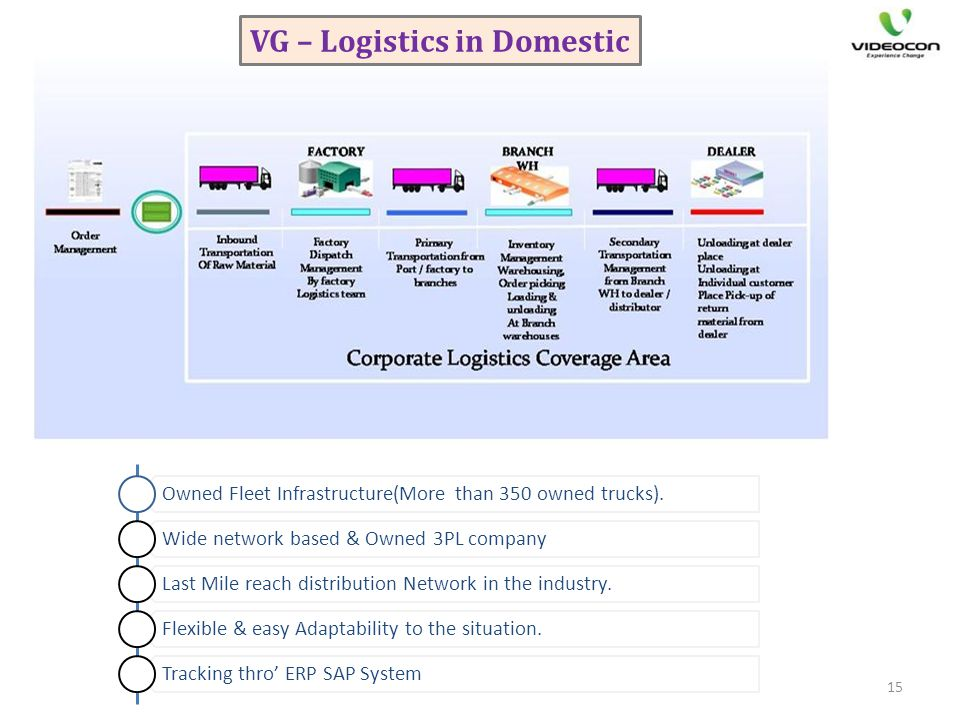 VG – Logistics in Domestic