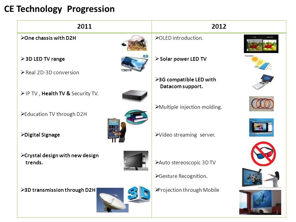 CE Technology Progression