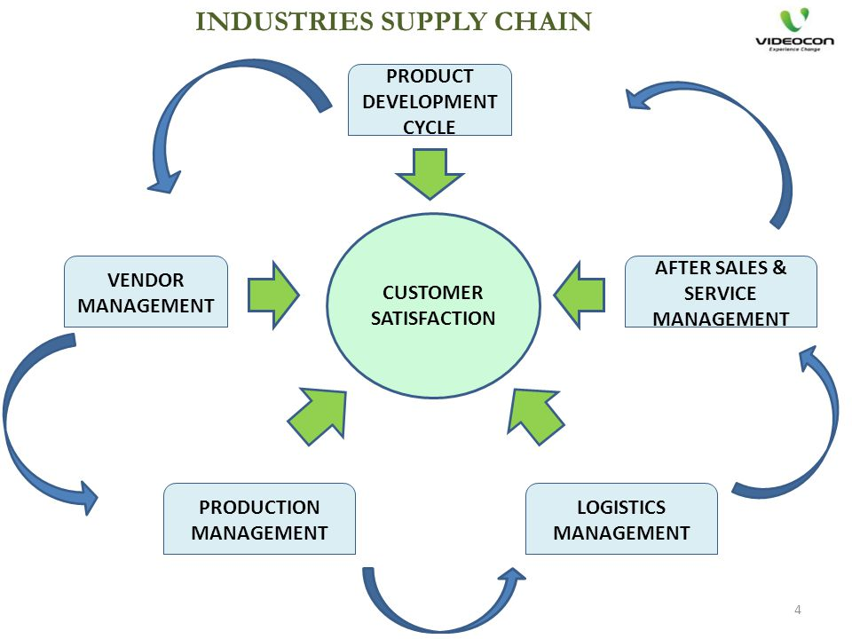 INDUSTRIES SUPPLY CHAIN