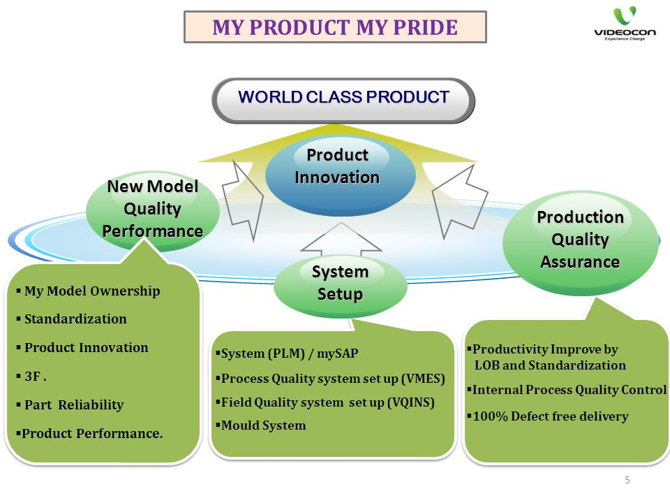 New Model Quality Performance Production Quality Assurance