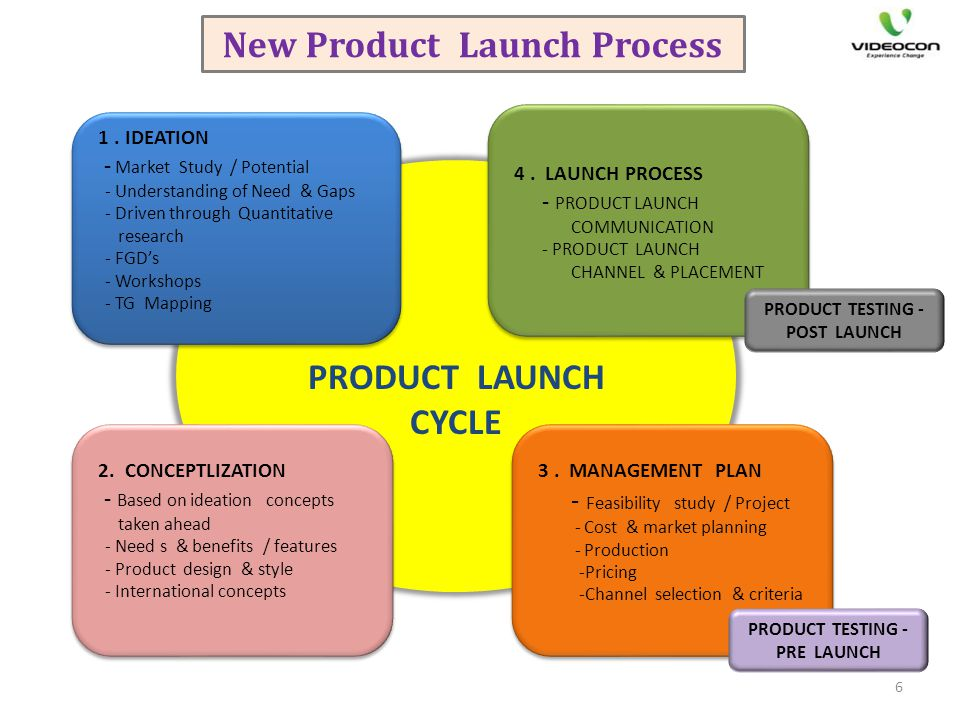 New Product Launch Process New Product Launch Process