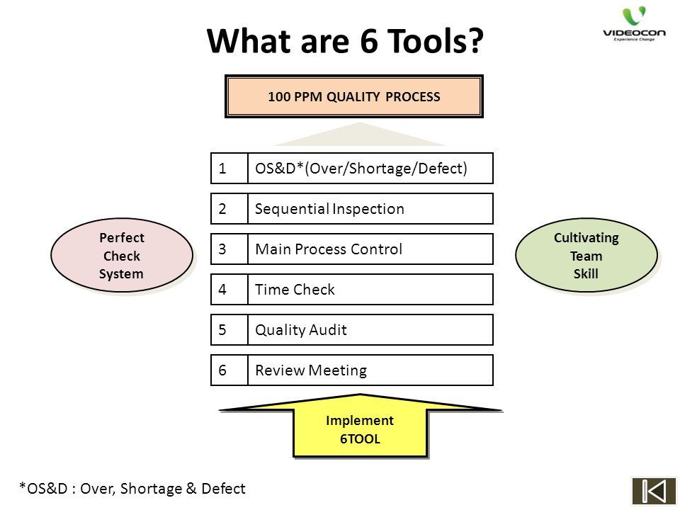 What are 6 Tools OS&D*(Over/Shortage/Defect) Sequential Inspection