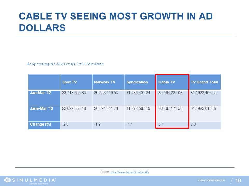 CABLE TV SEEING MOST GROWTH IN AD DOLLARS