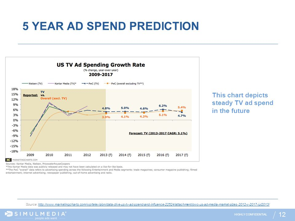 5 YEAR AD SPEND PREDICTION