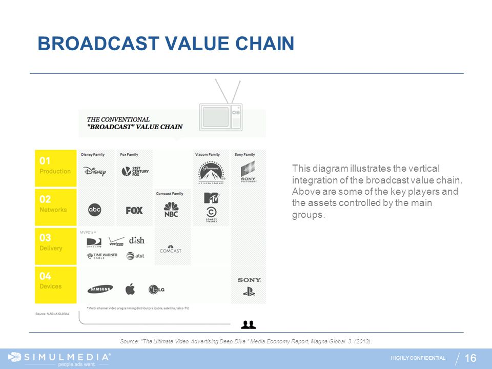 BROADCAST VALUE CHAIN
