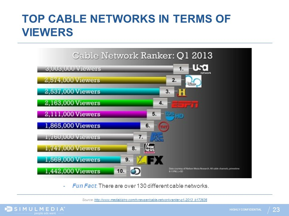TOP CABLE NETWORKS IN TERMS OF VIEWERS