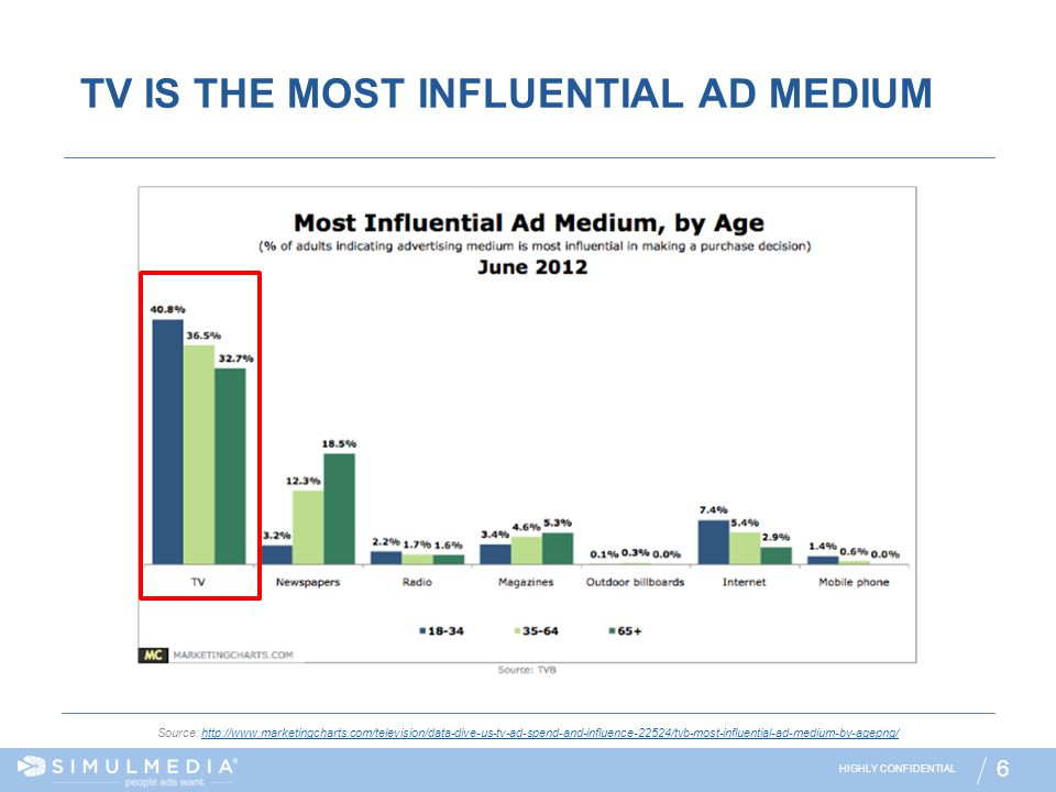 TV IS THE MOST INFLUENTIAL AD MEDIUM