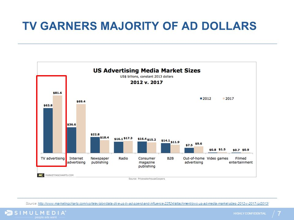 TV GARNERS MAJORITY OF AD DOLLARS