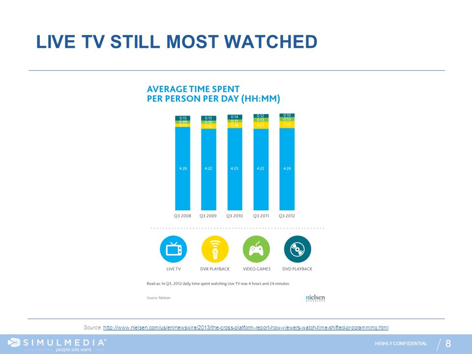LIVE TV STILL MOST WATCHED