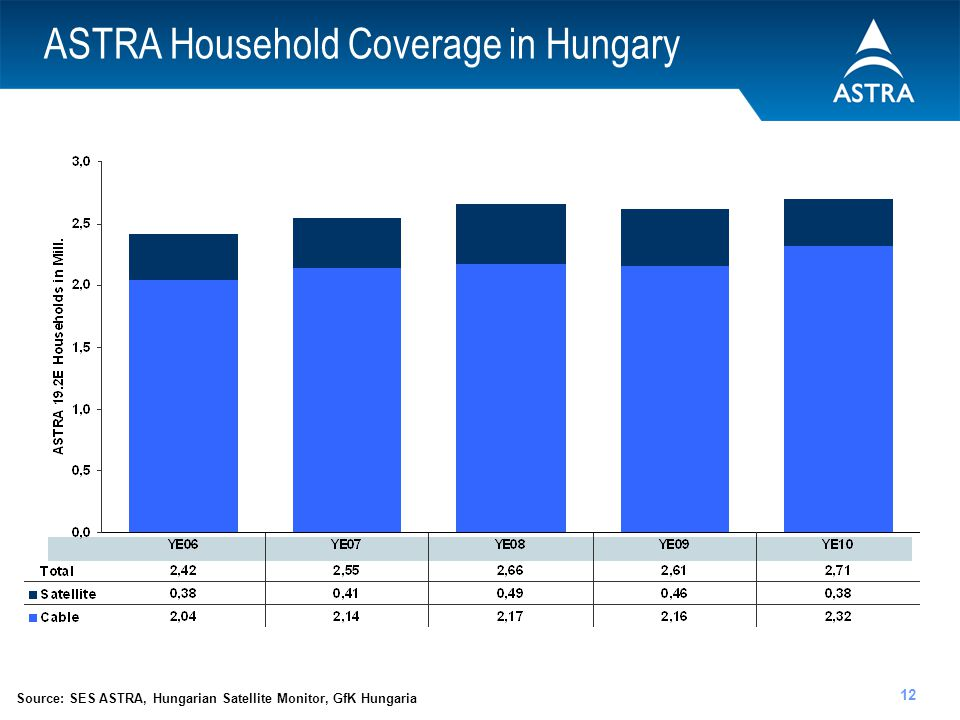 ASTRA Household Coverage in Hungary