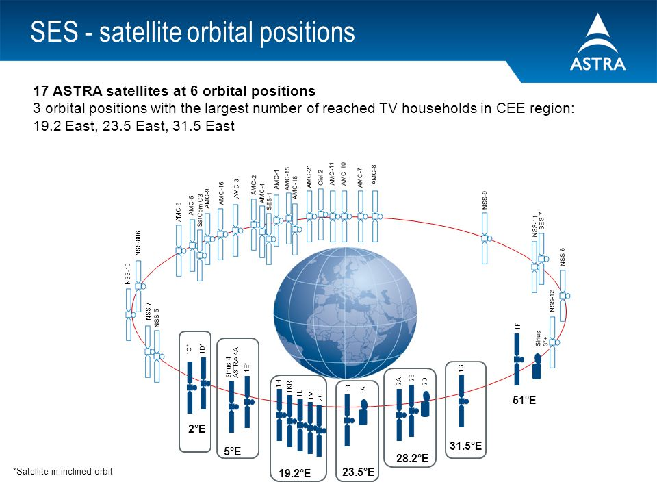 Astra satellites unique distribution mean across central - Position satellite astra ...