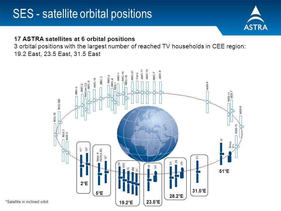 SES - satellite orbital positions