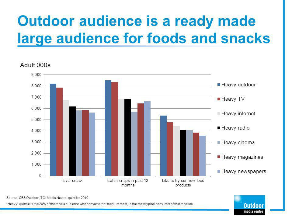 Outdoor audience is a ready made large audience for foods and snacks