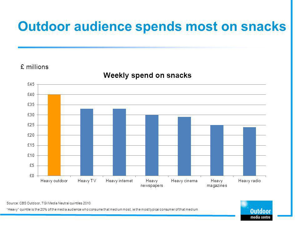 Outdoor audience spends most on snacks