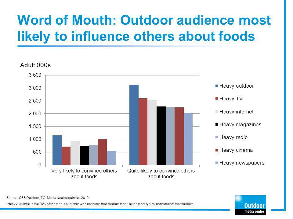 Word of Mouth: Outdoor audience most likely to influence others about foods
