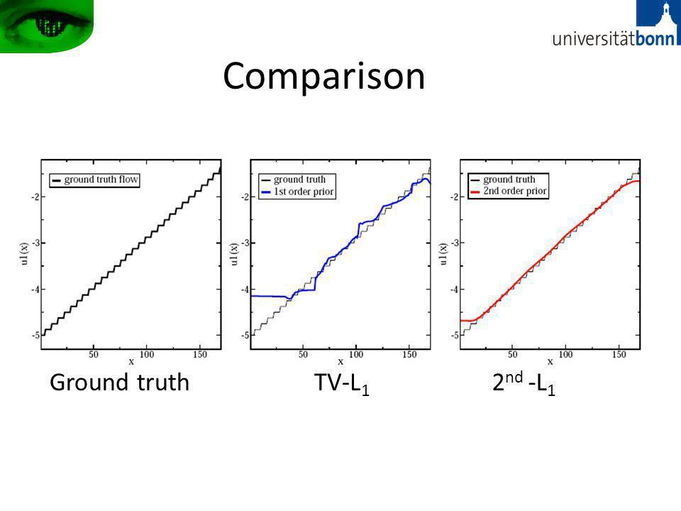 Comparison Ground truth TV-L1 2nd -L1