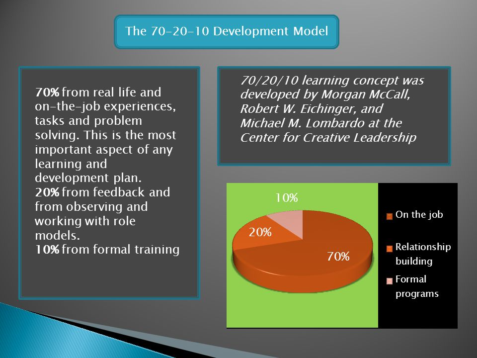 The 70-20-10 Development Model