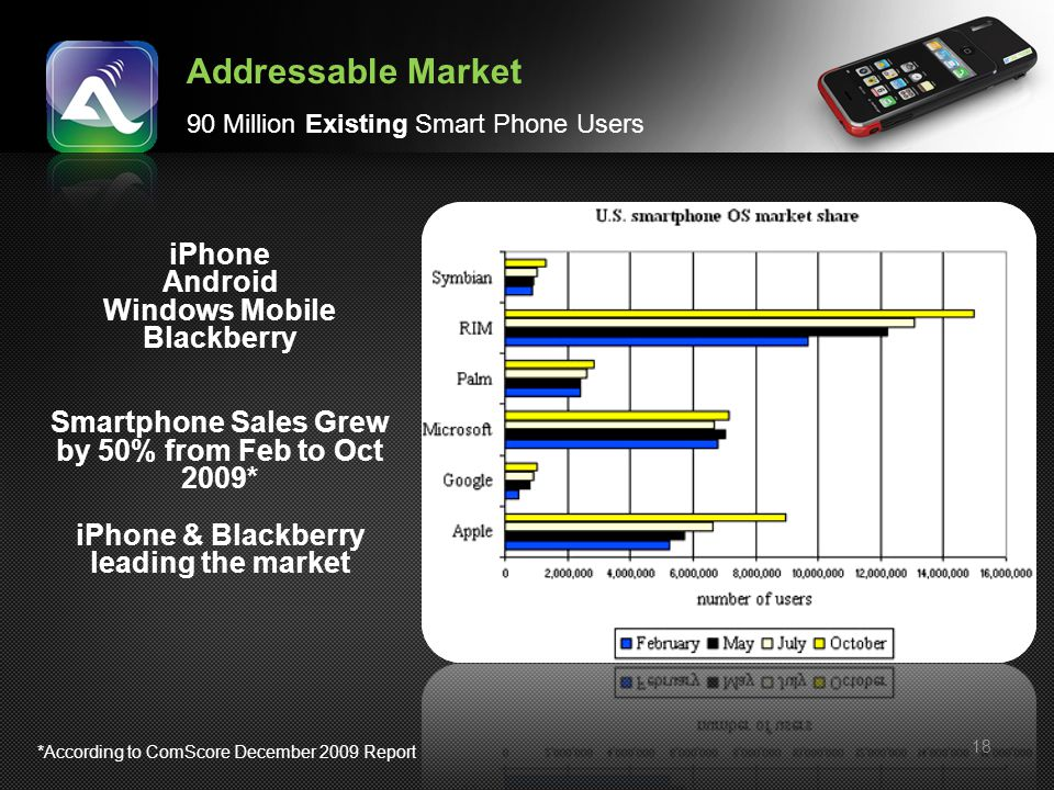 Addressable Market iPhone Android Windows Mobile Blackberry