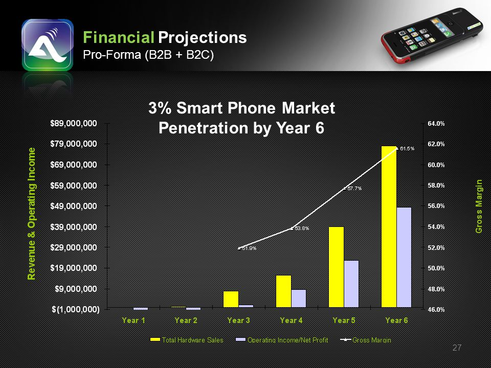 3% Smart Phone Market Penetration by Year 6