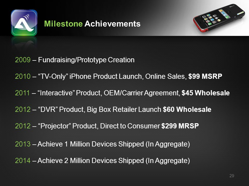 Milestone Achievements