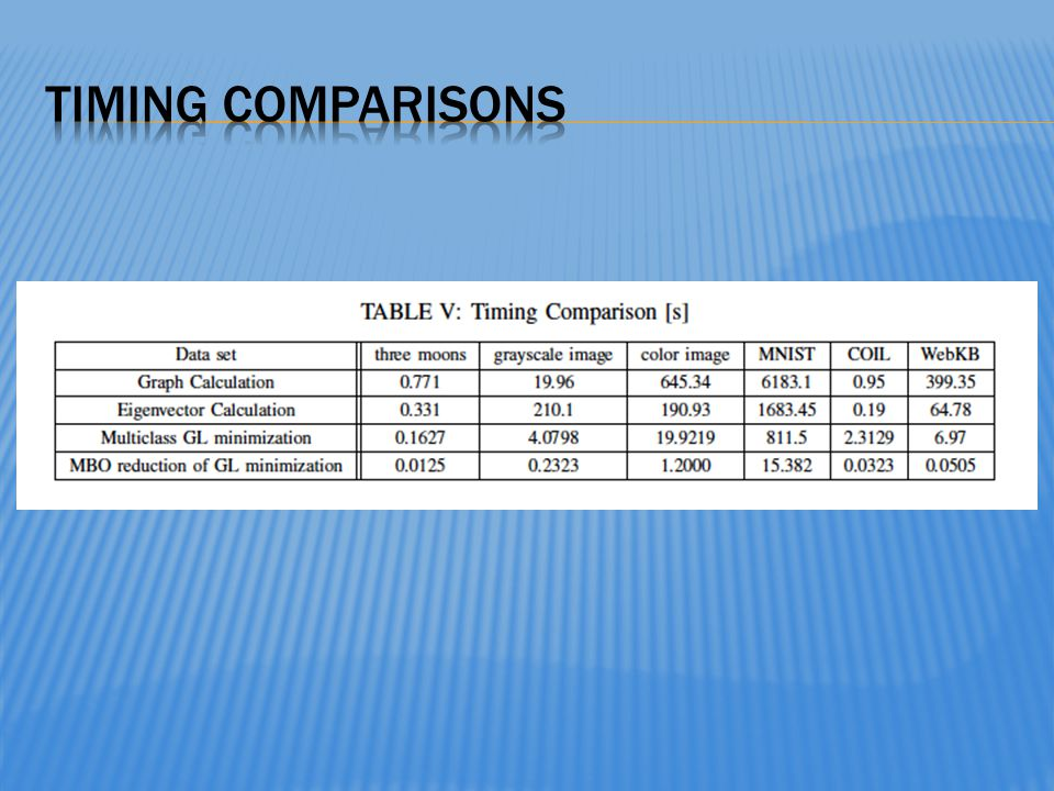Timing comparisons