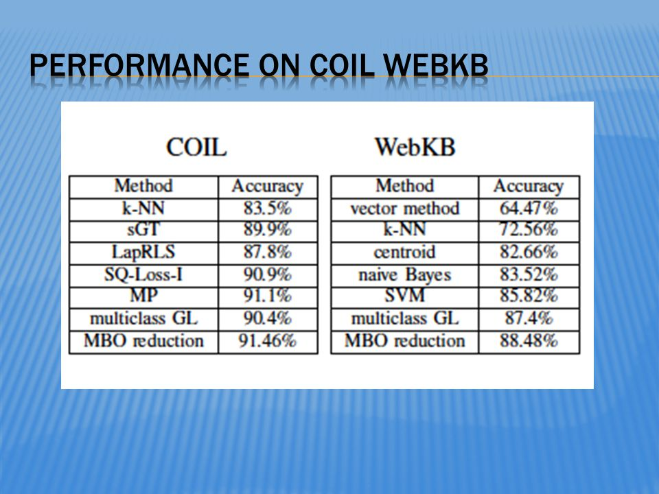 Performance on Coil WebKB