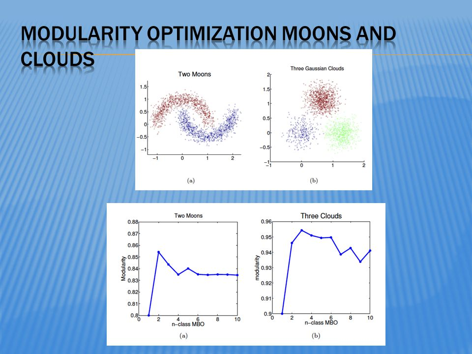 Modularity optimization moons and clouds