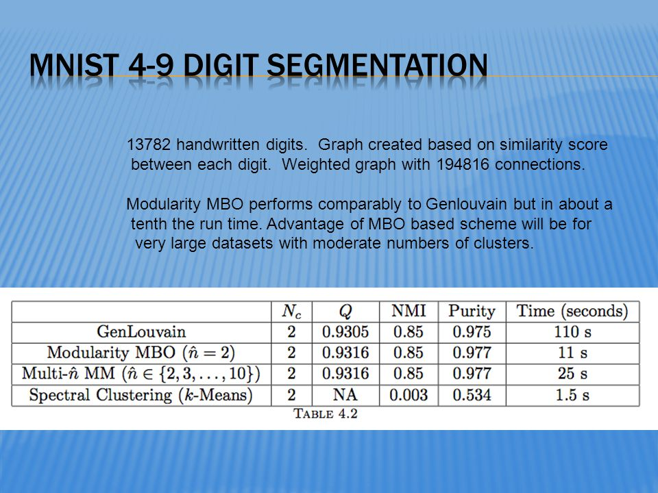MNIST 4-9 digit segmentation