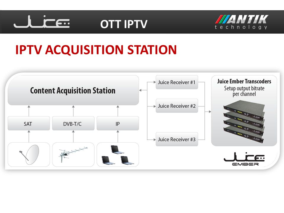 IPTV ACQUISITION STATION