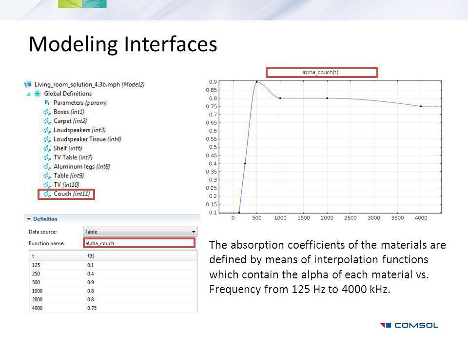 Modeling Interfaces
