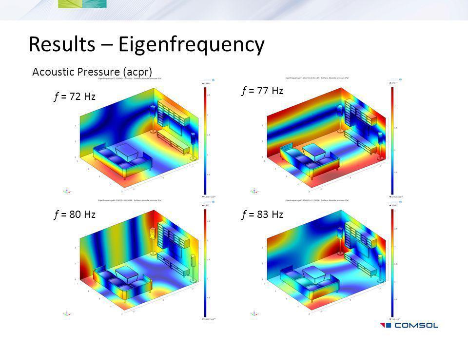 Results – Eigenfrequency
