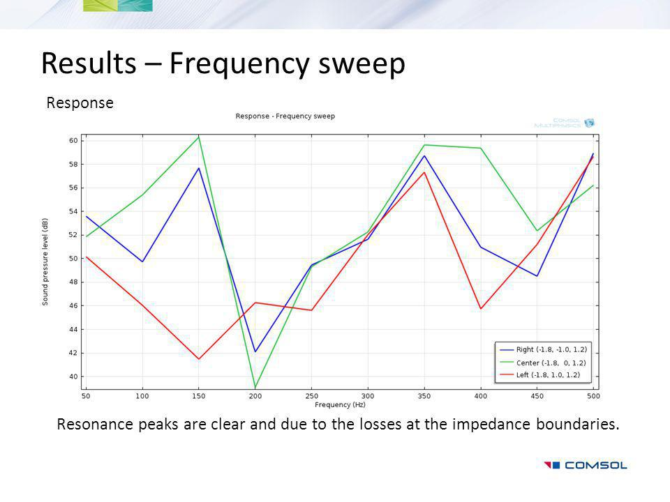 Results – Frequency sweep