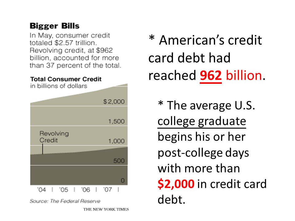 * American's credit card debt had reached 962 billion.