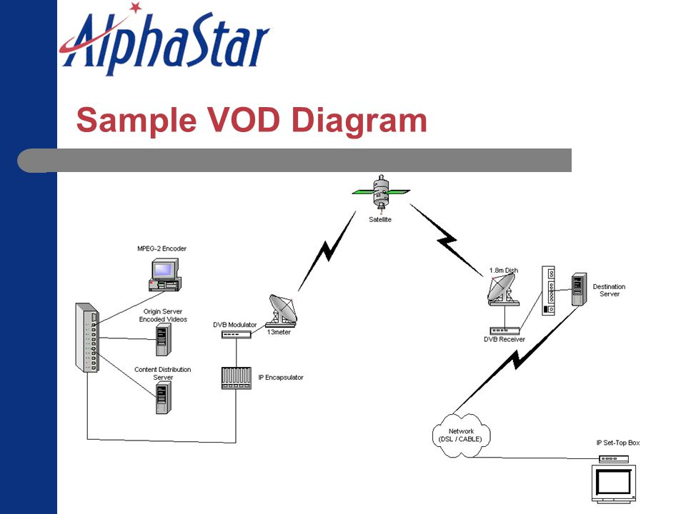 Sample VOD Diagram