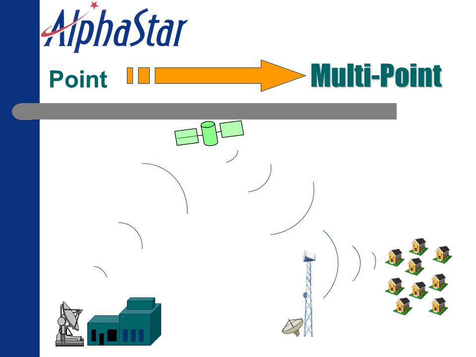 Multi-Point Point