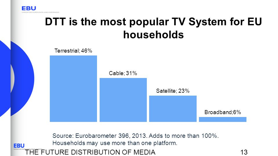DTT is the most popular TV System for EU households