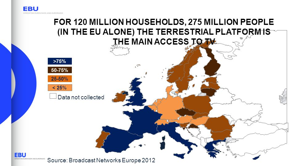 FOR 120 MILLION HOUSEHOLDS, 275 MILLION PEOPLE (IN THE EU ALONE) THE TERRESTRIAL PLATFORM IS THE MAIN ACCESS TO TV