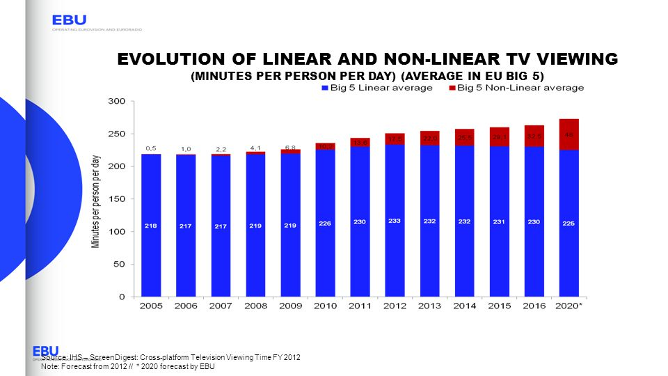 EVOLUTION OF LINEAR AND NON-LINEAR TV VIEWING (MINUTES PER PERSON PER DAY) (AVERAGE IN EU BIG 5)
