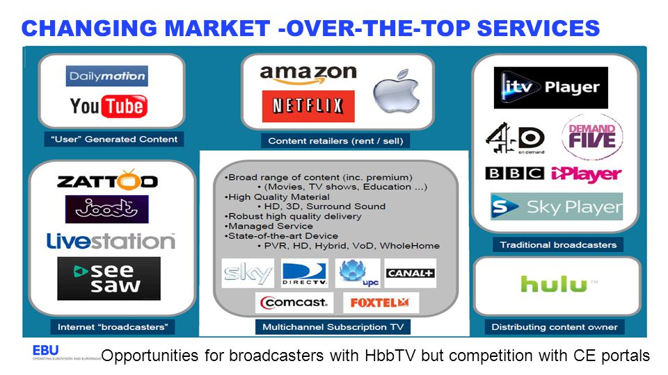 Changing market -Over-the-top Services