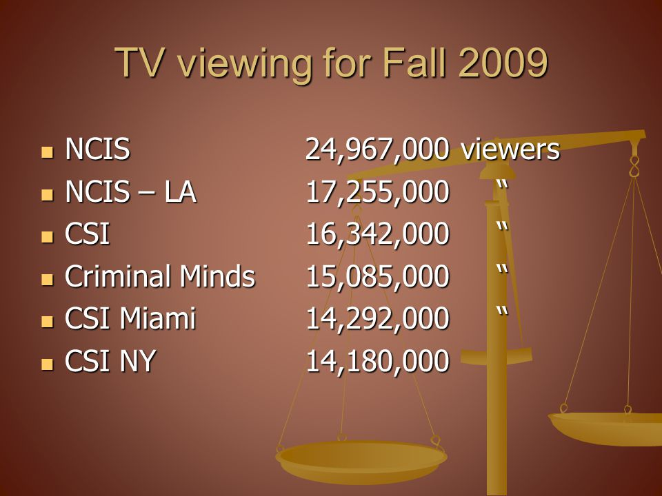TV viewing for Fall 2009 NCIS 24,967,000 viewers