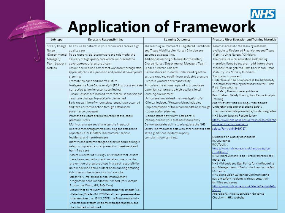 Application of Framework