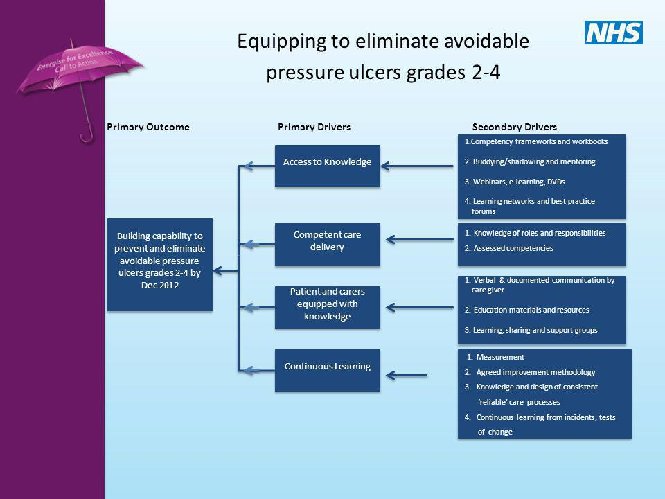 Equipping to eliminate avoidable pressure ulcers grades 2-4