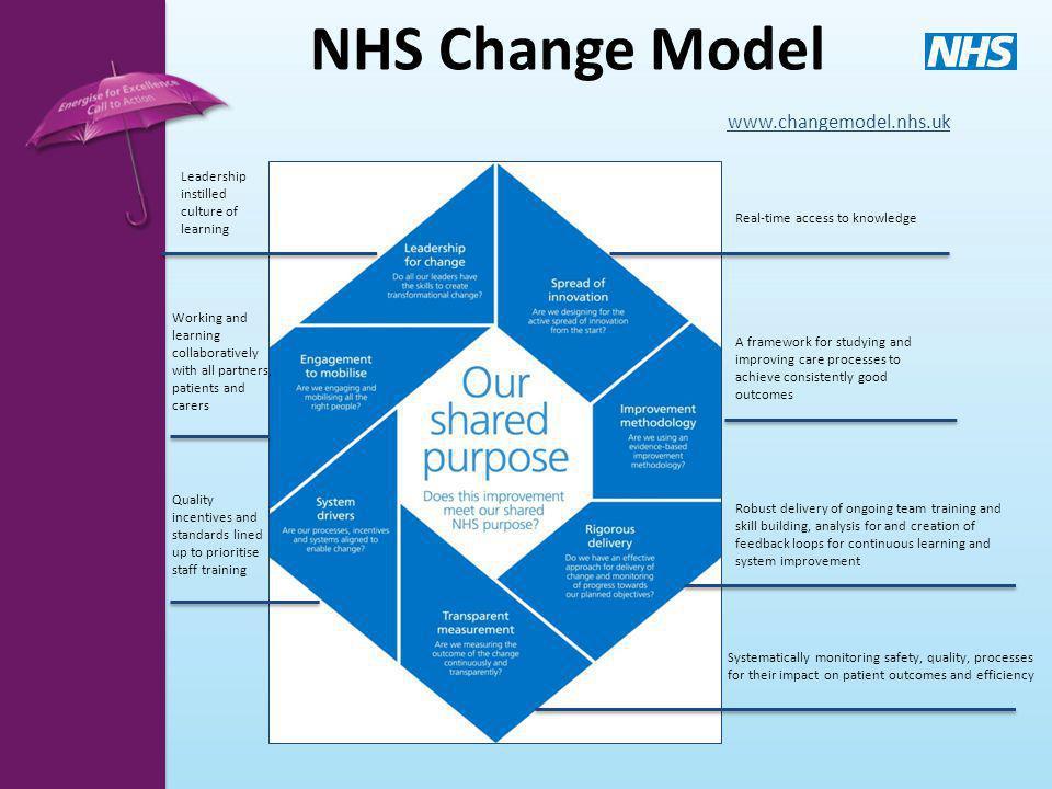 NHS Change Model www.changemodel.nhs.uk