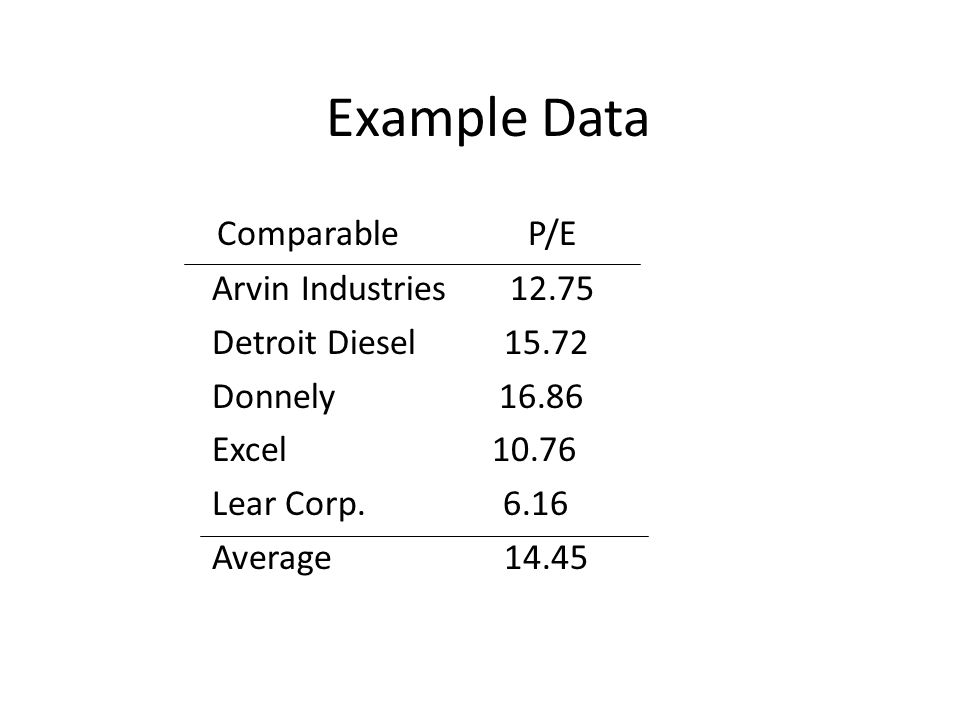 Example Data Comparable P/E Arvin Industries 12.75
