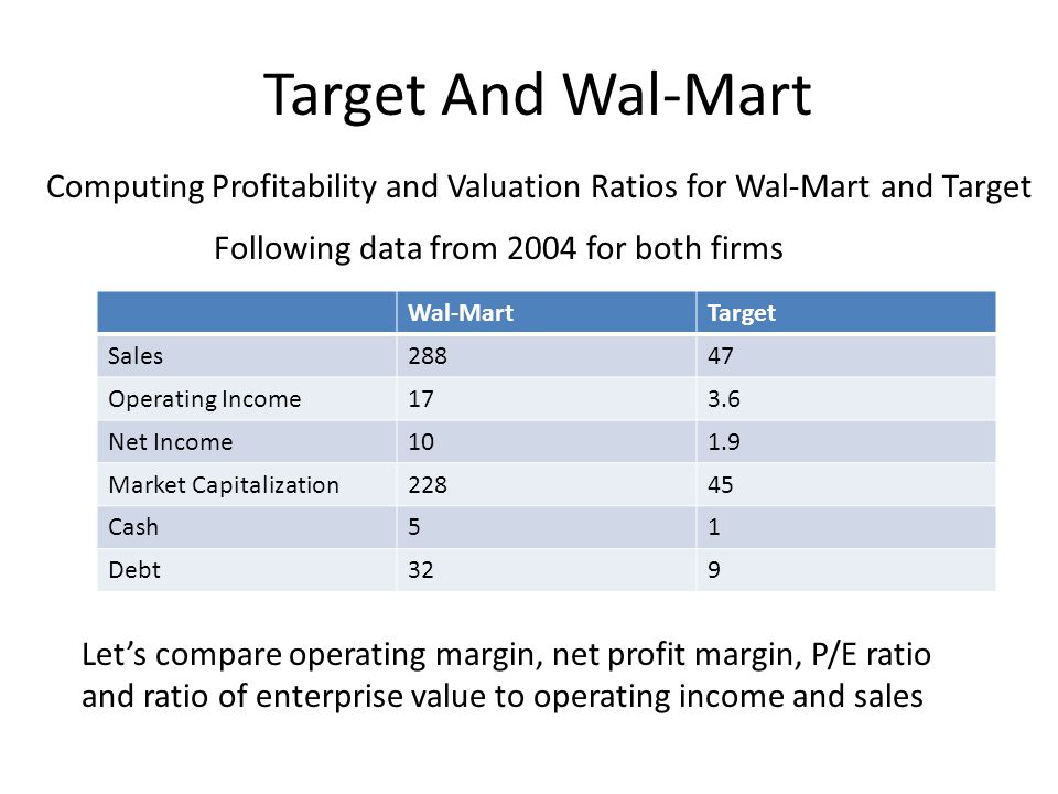 Target And Wal-Mart Computing Profitability and Valuation Ratios for Wal-Mart and Target. Following data from 2004 for both firms.