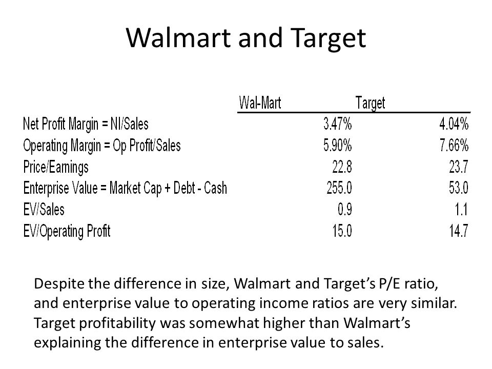 Walmart and Target