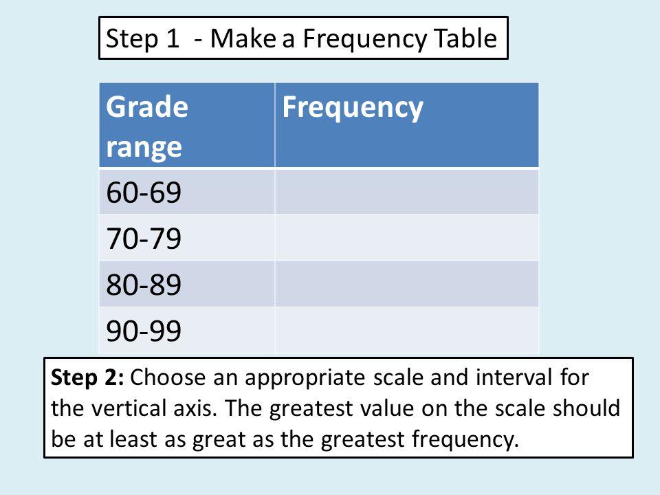 Grade range Frequency 60-69 70-79 80-89 90-99